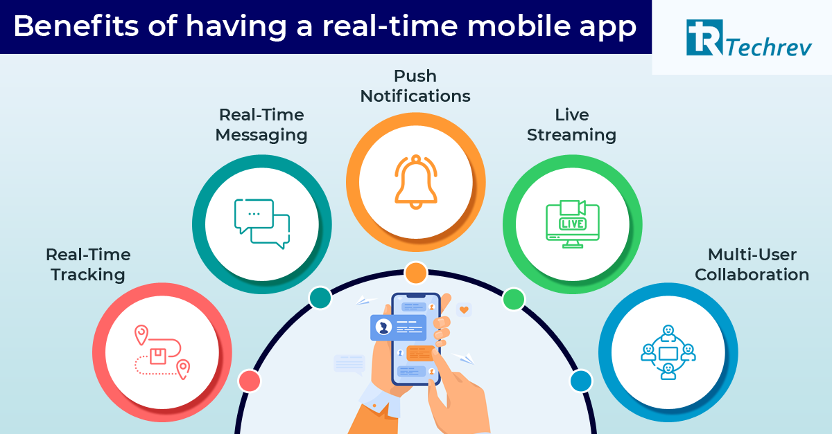 Benefits of having a real-time mobile app. Custom Mobile Application Development Service.